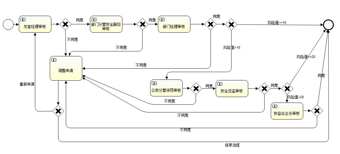 企业信息系统 发动机状态监控 安全管理系统      sms系统的建设经历